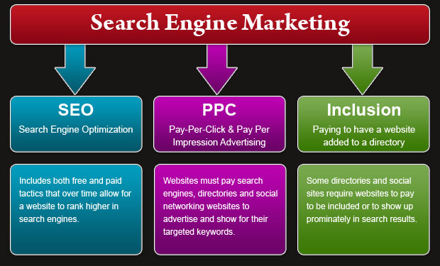 search engine marketing diagram